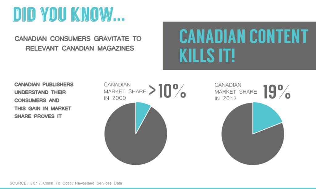 Canadian market share of print magazines increases - infographic